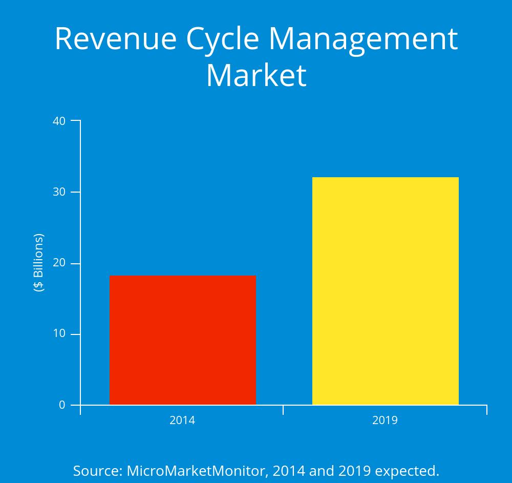 RCM Market Graph