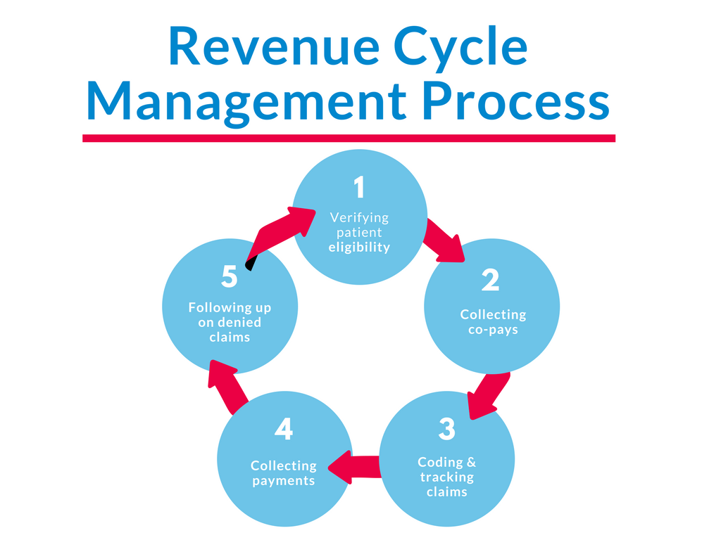RCM Process 1024x768